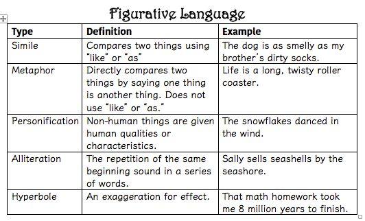 Figurative Language - Lessons - Tes Teach