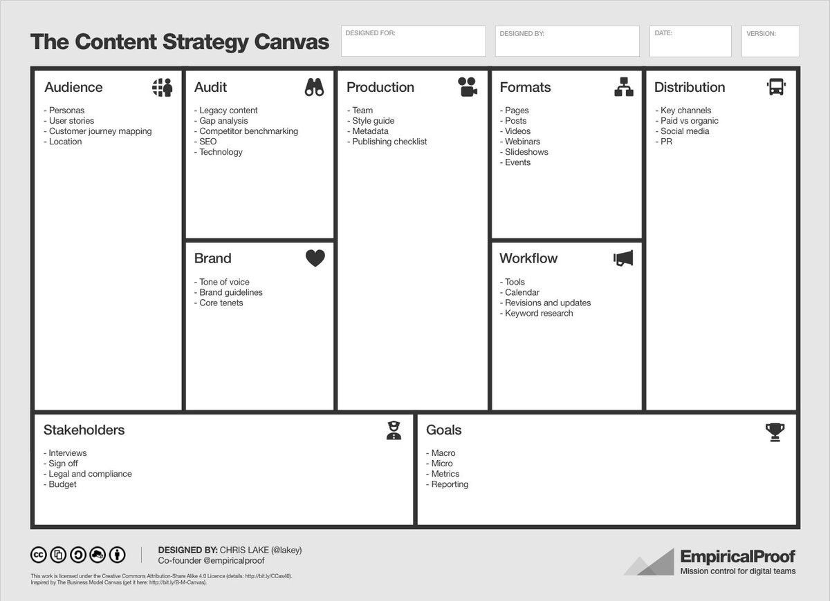 "Chris Lake on Twitter: ""Download the Content Strategy Canvas - a ..."