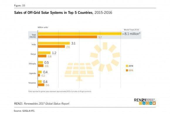 Global Status Report - REN21