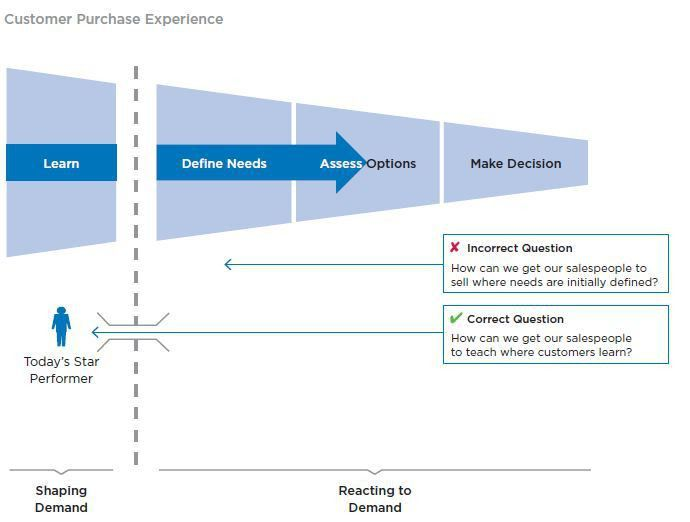 Challenger, Insight and Consultative Selling vs. Transactional Sales