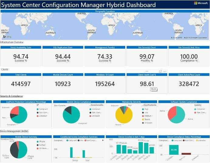 Exploring your System Center Configuration Manager and Microsoft ...