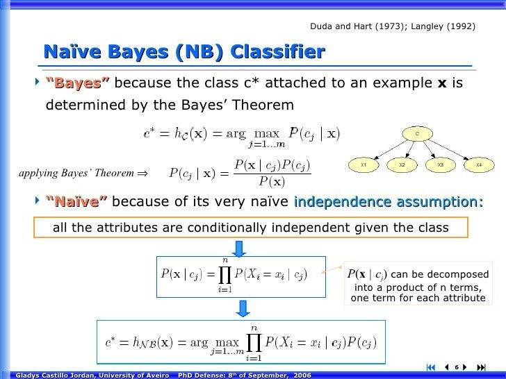 Adaptive Learning Algorithms for Bayesian Network Classifiers