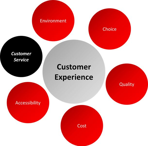 Customer Service or Customer Experience? What exactly does ...