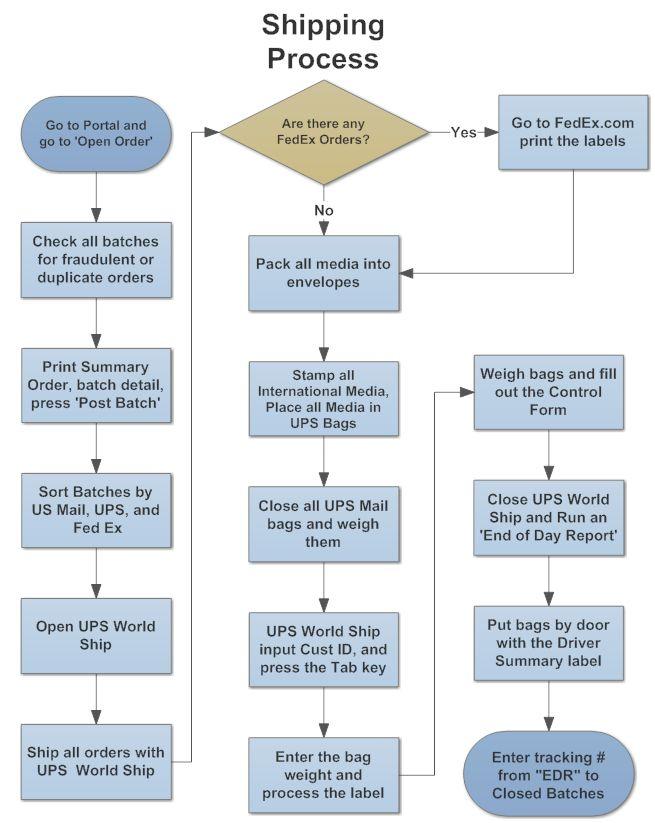Example Image: Shipping Process Flowchart | flowchart | Pinterest ...