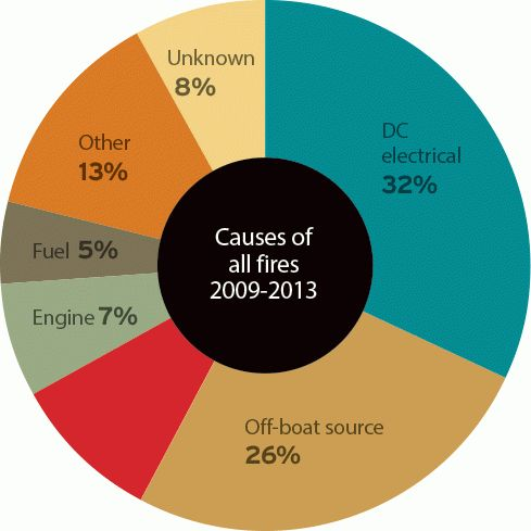 Causes Of Boat Fires - BoatUS Magazine
