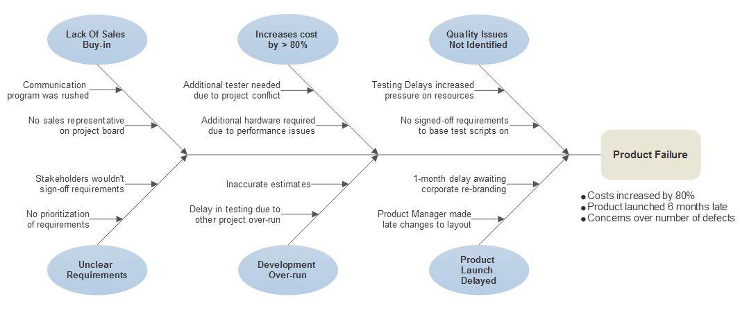 Fishbone Diagram Maker - Ishikawa Online or Download Software