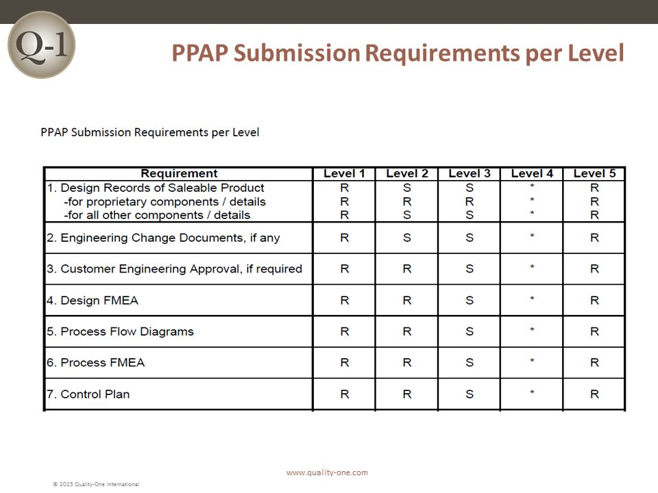 PPAP | Production Part Approval Process | Quality-One