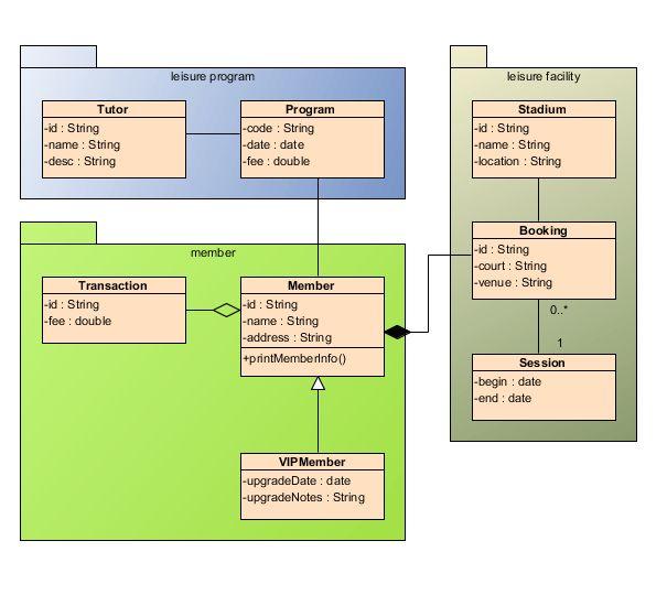 Massive Technical Interviews Tips: UML Class Diagram