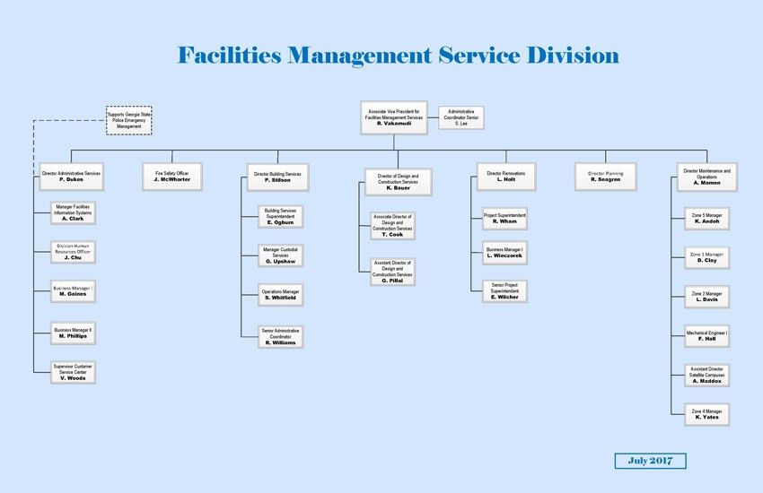 Our Organizational Chart - Facilities