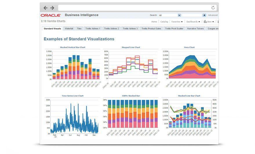 Business Intelligence (BI) | Oracle