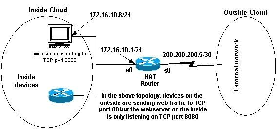 Configuring Network Address Translation: Getting Started - Cisco