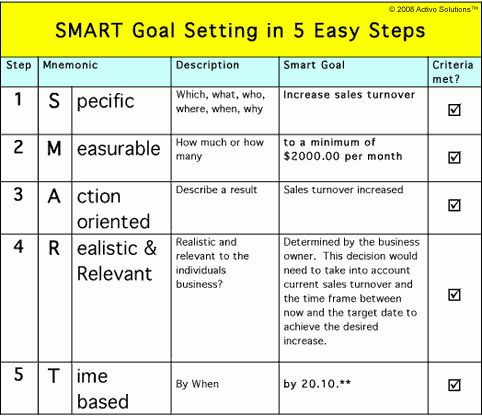 Smart action plan template word action plan template 110 free smart goals template for teachers smart goal setting how to set pronofoot35fo Choice Image