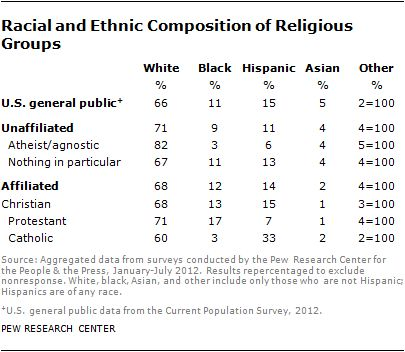 Demographics of the Religiously Unaffiliated | Pew Research Center