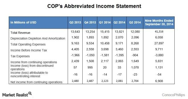 Why ConocoPhillips' net income increased in 3Q14 - Market Realist