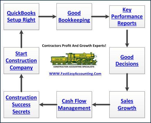 Contractors Bookkeeping Services And Construction Accounting Services