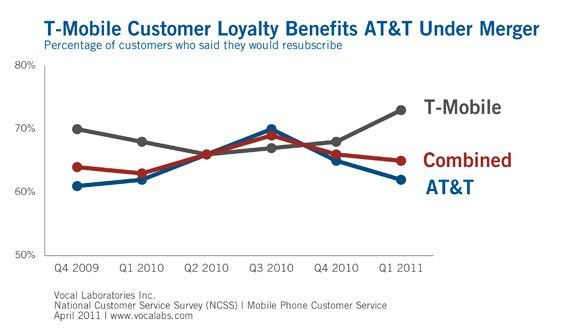 AT&T Could Benefit From T-Mobile Customer Loyalty | HotHardware
