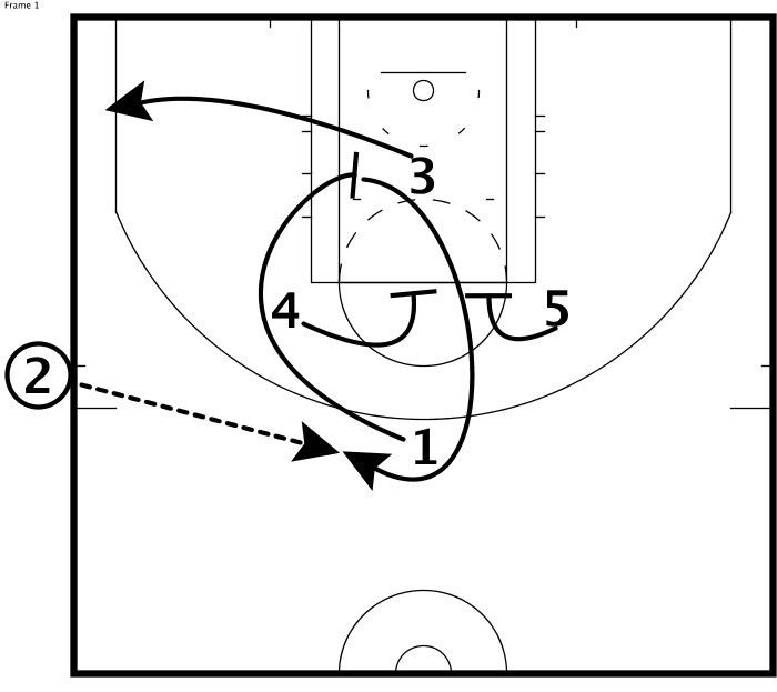 33 best Plays & Drills images on Pinterest   Drills, Coaching and ...
