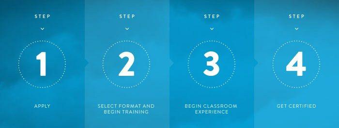 Teachers - State Online Alternative Teacher Certification Program ...