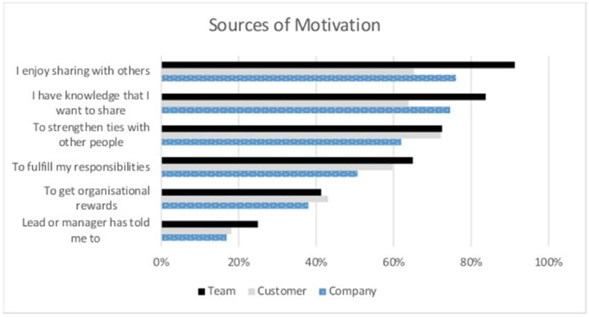 Frequency of motivation sources for knowledge sharing with team ...
