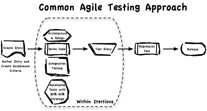 The role of a software tester in an agile environment? - Software ...