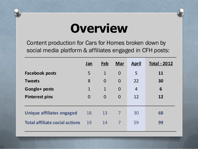 Example of Client's Monthly Social Media Report