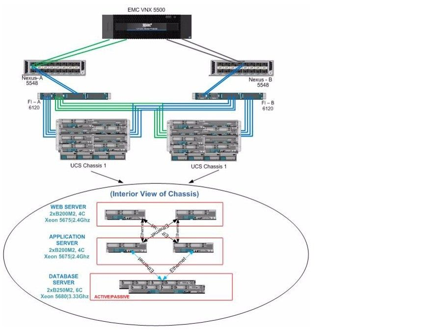Oracle PeopleSoft on Cisco Unified Computing System and EMC VNX ...