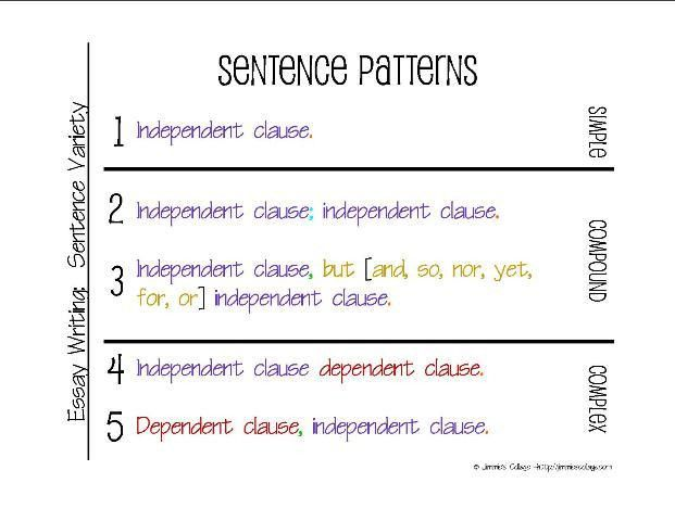 Simple, Compound, Complex Sentences (2) - Lessons - Tes Teach