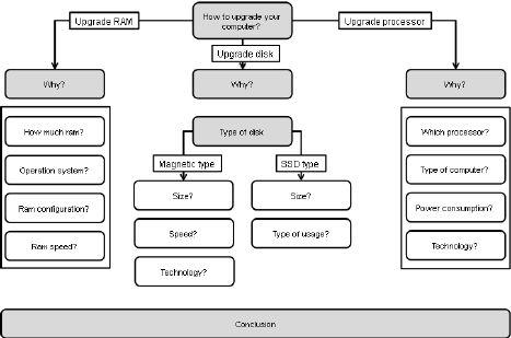 Schema - example 1 - computer upgrade - Figure 5 of 6