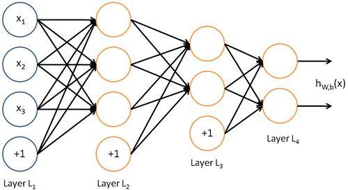 Neural Networks - Ufldl