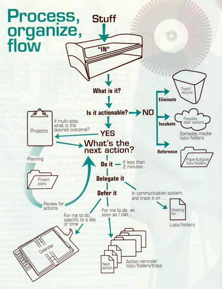 "Getting Things Done"" flowchart #gtd 