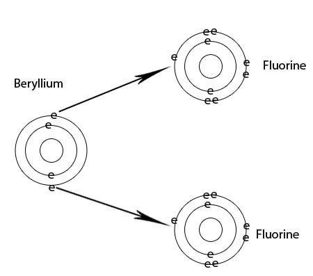 Ionic bonding part 2 : Wizznotes.com- Free GCSE and CXC: Tutorials ...