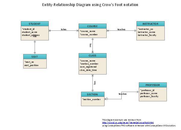 Entity Relationship Diagram Examples | Entity-Relationship Diagram ...