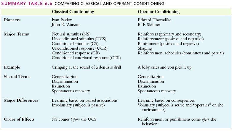 Behaviorism Module: Operant Conditioning - PLT Study Material