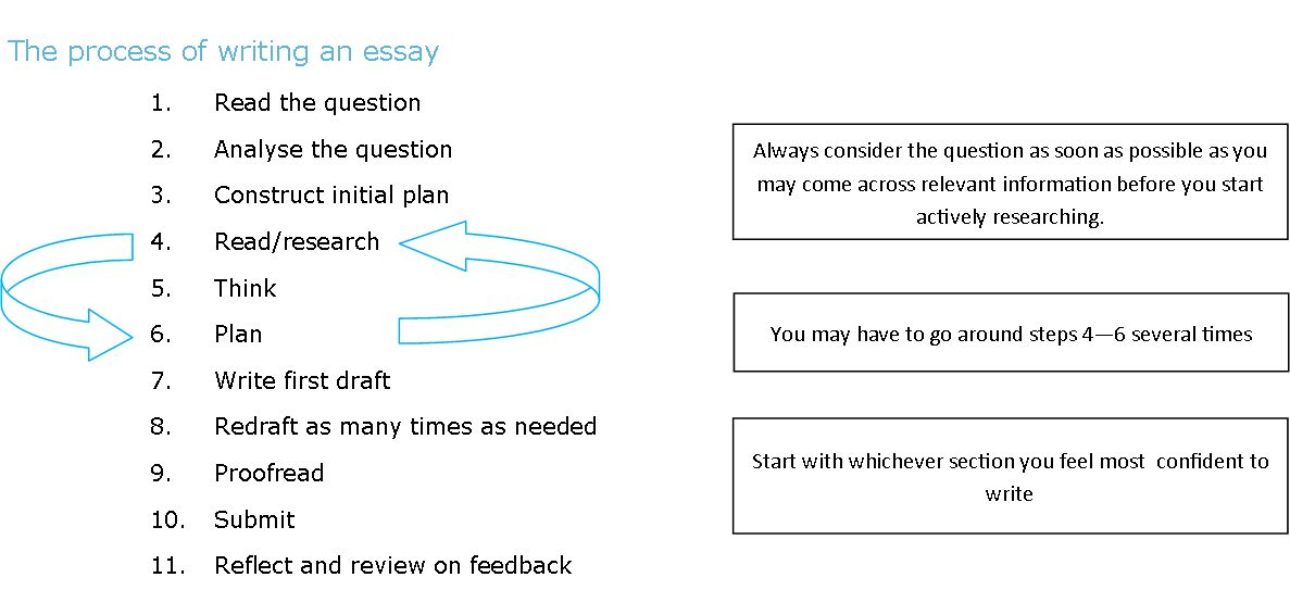 Online Guides: Essay Writing