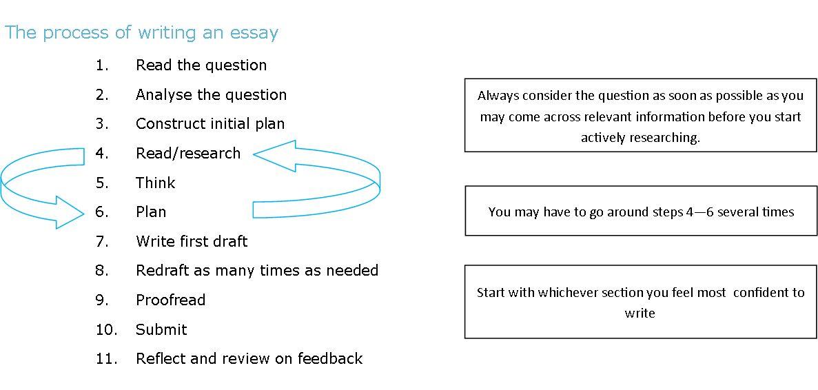 words essay example