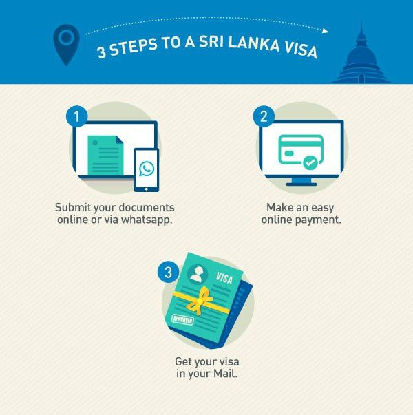 Sri Lanka Visa - Information On Sri Lanka Tourist Visa - Musafir