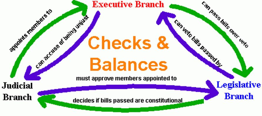 Checks and Balances - The American Constitution