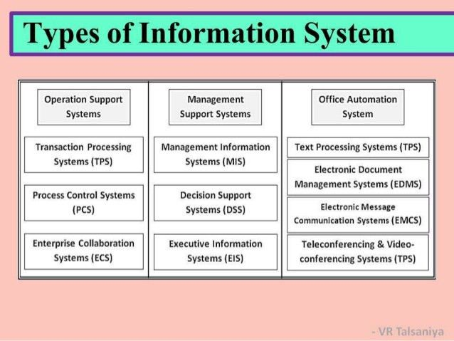 Information System Concepts & Types of Information Systems