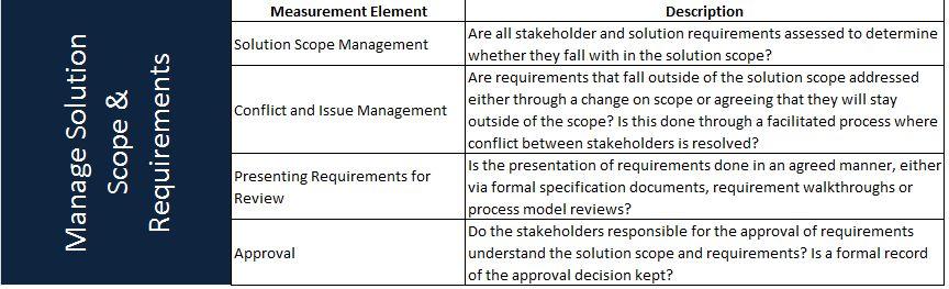 Business Analysis Maturity Part 2: Measuring Maturity   The New ...