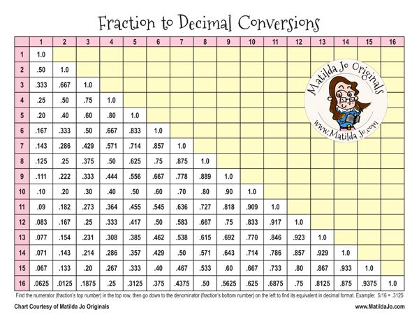 Free Printable Sewing Chart: Fraction-to-Decimal Conversions ...