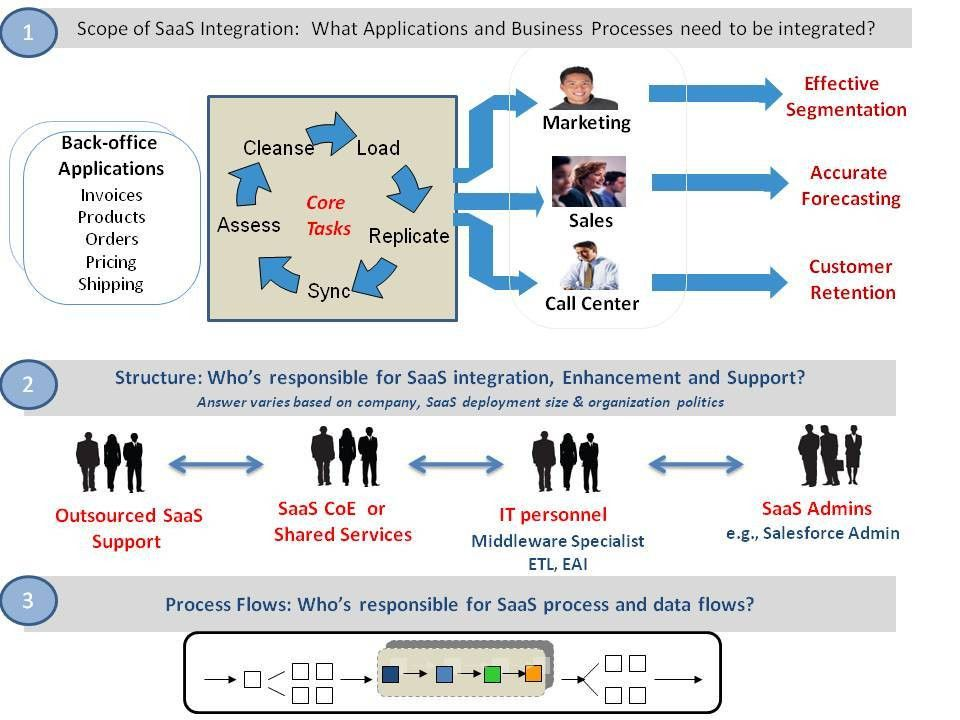 The Curious Case of Salesforce and Workday: Data Integration in ...