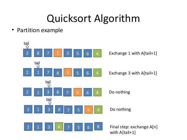 3.8 quicksort