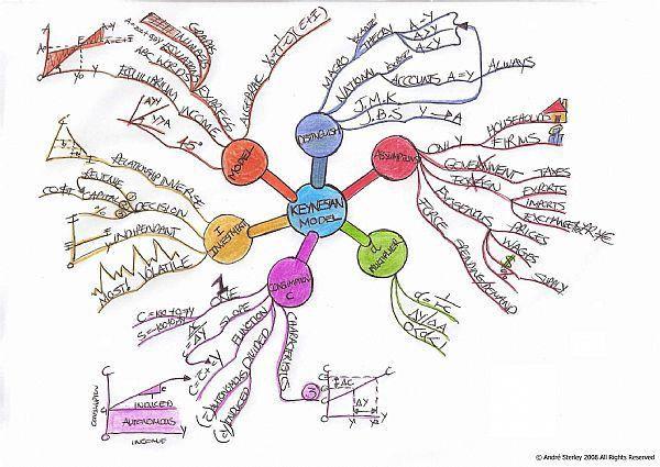 Mind Map Example Gallery | Tony Buzan