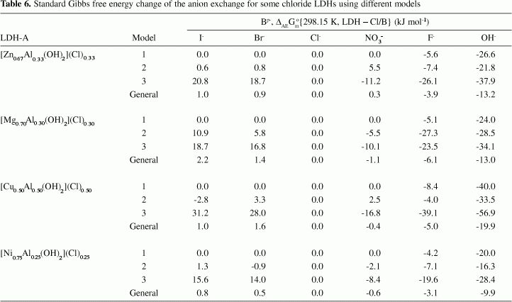 Models for the estimation of thermodynamic properties of layered ...