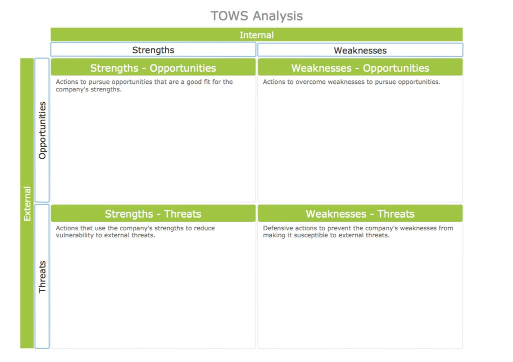 SWOT Analysis | SWOT Matrix Template | Software for Creating SWOT ...