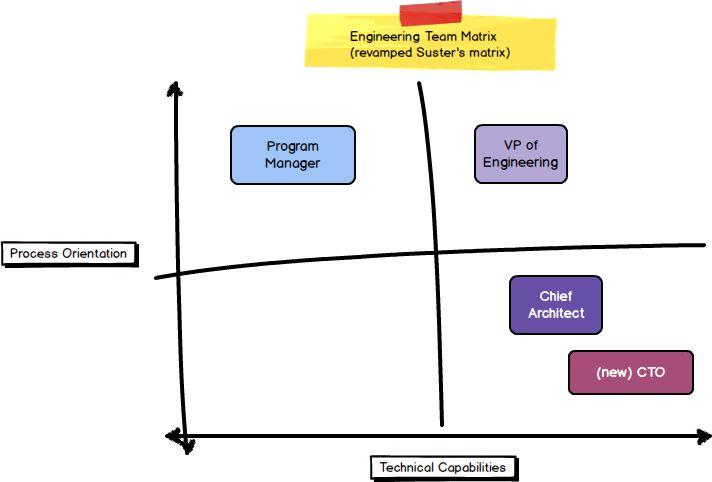 Defining roles: CTO and/or VP Engineering – Engineering Leadership ...