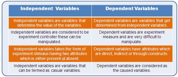 Independent and Dependent Variables | MathCaptain.com