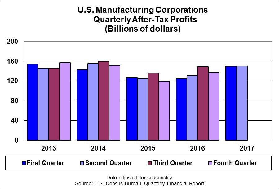 Quarterly Financial Report - Corporate Profits - U.S. Census Bureau