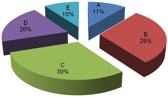 Pie Chart of Red Seal Examination Weighting / Red Seal