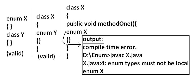 Java ENUM Tutorial | Java ENUM Real Time Examples | Java ENUM ...